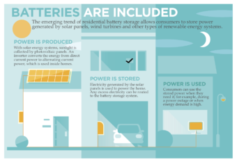 BATTERIES ARE INCLUDED The emerging trend of residential battery storage allows consumers to store power generated by solar panels, wind turbines and other types of renewable energy systems. POWER IS PRODUCED With solar energy systems, sunlight is collected by photovoltaic panels. An inverter converts the energy from direct current power to alternating current power, which is used inside homes. POWER IS STORED Electricity generated by the solar panels is used to power the home. Any excess electricity can be routed to the battery storage system. POWER IS USED Consumers can use the stored power